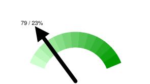 Пермских твиттерян в Online: 79 / 23% относительно 341 активных пользователей